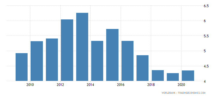 singapore employers total percent of employment wb data