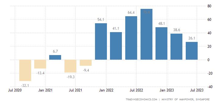 Singapore Employment Change