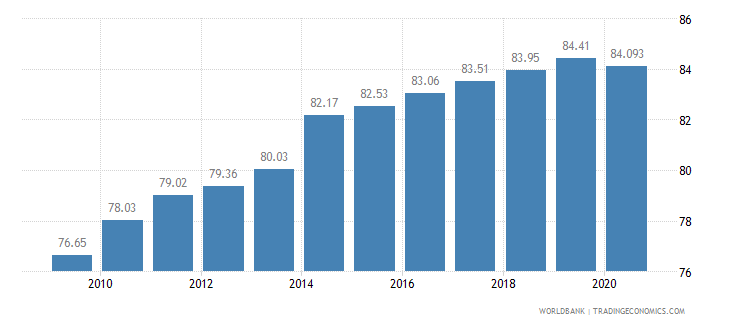 singapore employment in services percent of total employment wb data