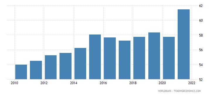 singapore employment to population ratio 15 female percent national estimate wb data