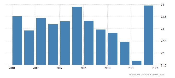 singapore employment to population ratio 15 male percent national estimate wb data