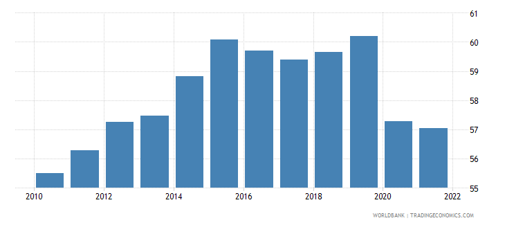 singapore employment to population ratio 15 plus  female percent wb data