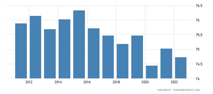 singapore employment to population ratio 15 plus  male percent wb data