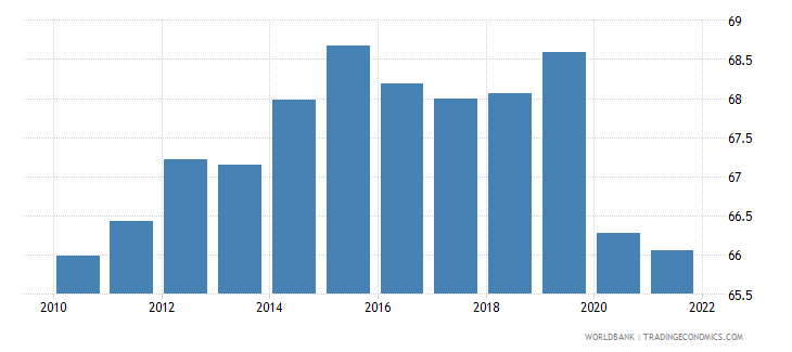 singapore employment to population ratio 15 plus  total percent wb data