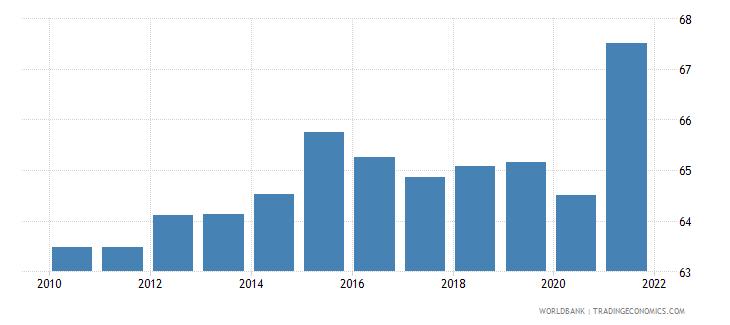 singapore employment to population ratio 15 total percent national estimate wb data