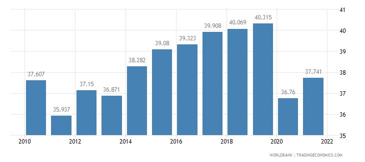singapore employment to population ratio ages 15 24 male percent wb data