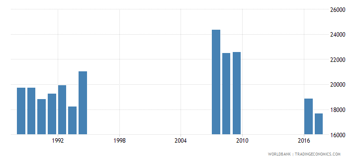 singapore enrolment in grade 1 of primary education female number wb data