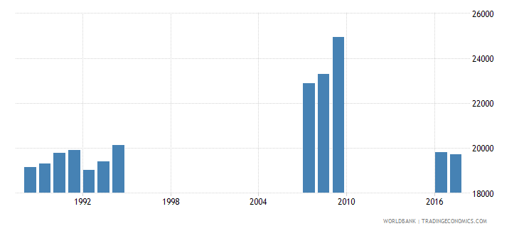 singapore enrolment in grade 3 of primary education female number wb data
