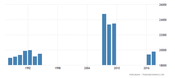 singapore enrolment in grade 4 of primary education female number wb data