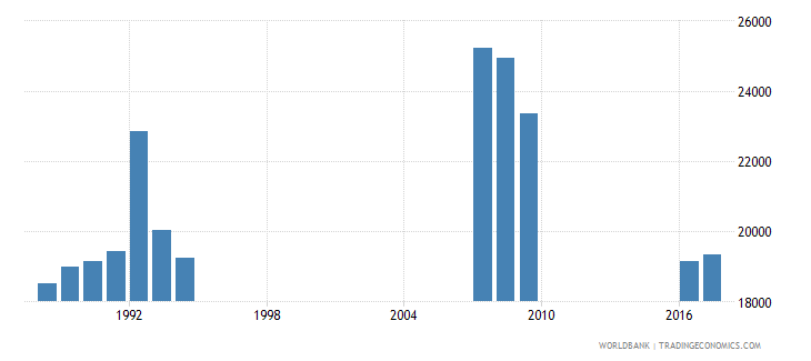 singapore enrolment in grade 5 of primary education female number wb data