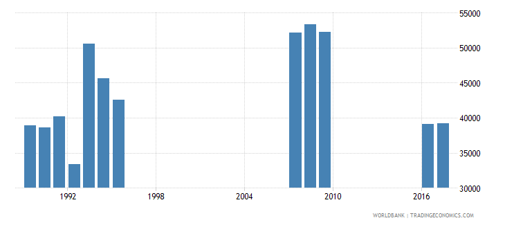 singapore enrolment in grade 6 of primary education both sexes number wb data