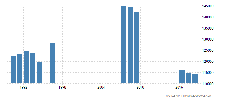 singapore enrolment in primary education female number wb data