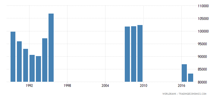 singapore enrolment in secondary general female number wb data