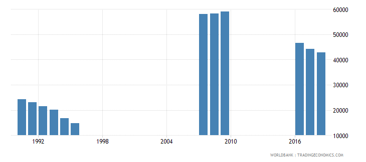singapore enrolment in upper secondary education female number wb data