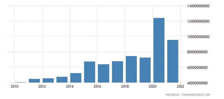 singapore expense current lcu wb data
