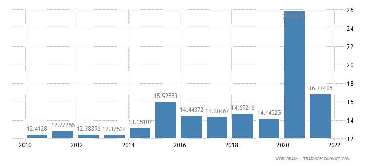 singapore expense percent of gdp wb data