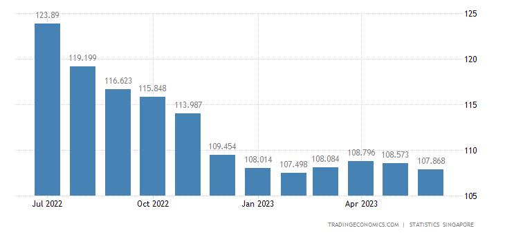 Singapore Export Prices