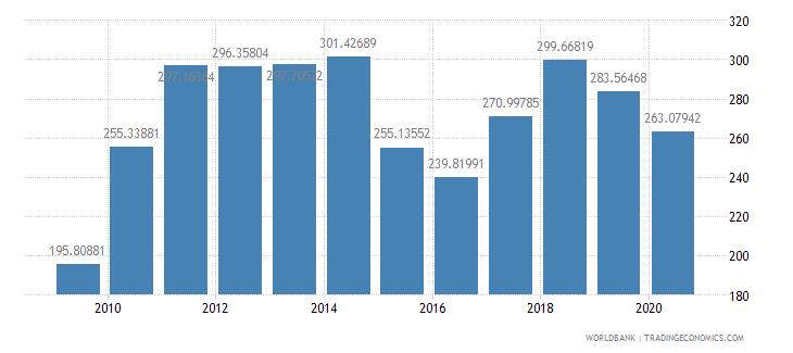singapore export value index 2000  100 wb data