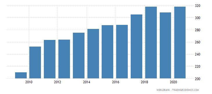 singapore export volume index 2000  100 wb data
