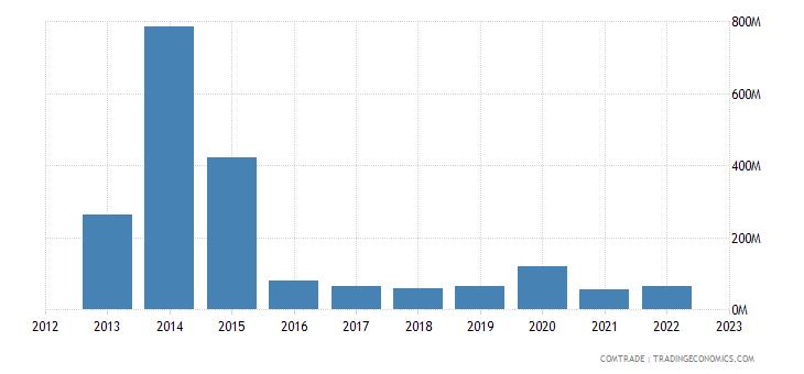 singapore exports angola