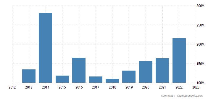 singapore exports argentina