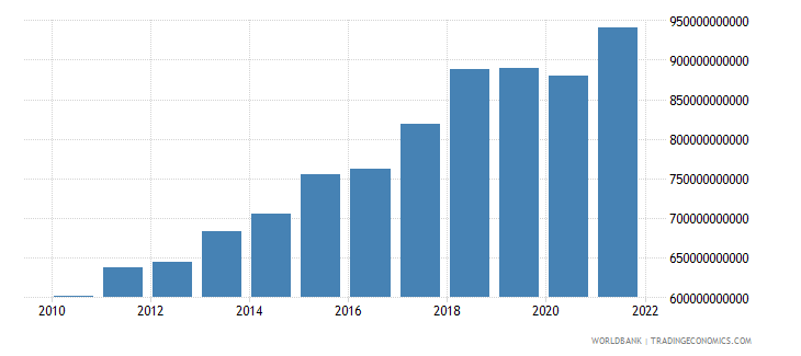 singapore exports as a capacity to import constant lcu wb data