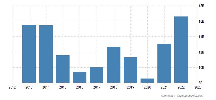 singapore exports australia