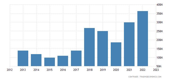 singapore exports austria