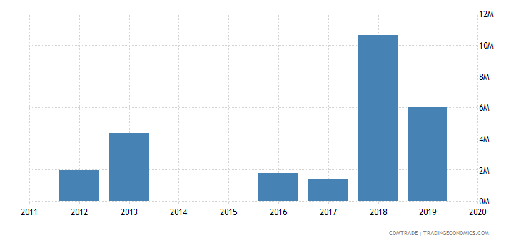 singapore exports bangladesh petroleum coke petroleum bitumen residues