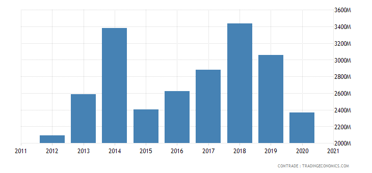 singapore exports bangladesh