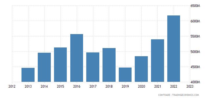 singapore exports belgium