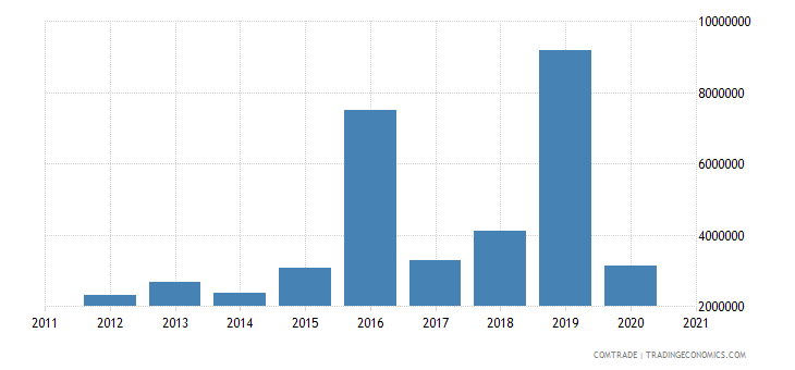 singapore exports bolivia