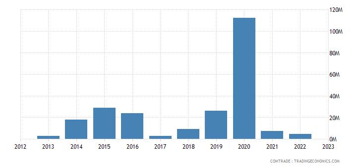 singapore exports botswana
