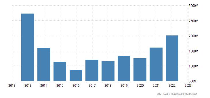 singapore exports brazil