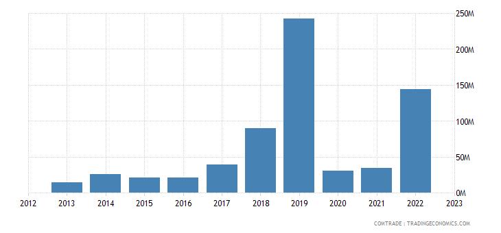 singapore exports bulgaria