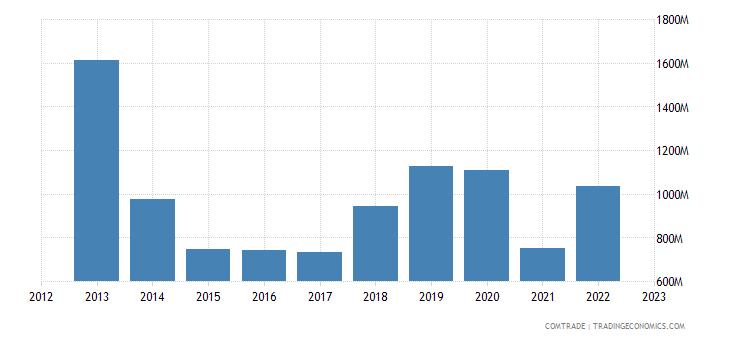 singapore exports canada