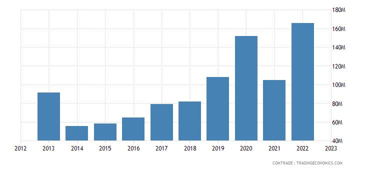 singapore exports chile