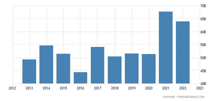 singapore exports china