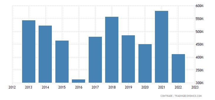 singapore exports czech republic