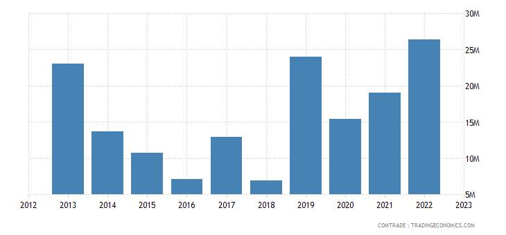 singapore exports estonia