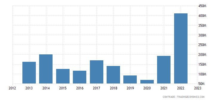 singapore exports finland