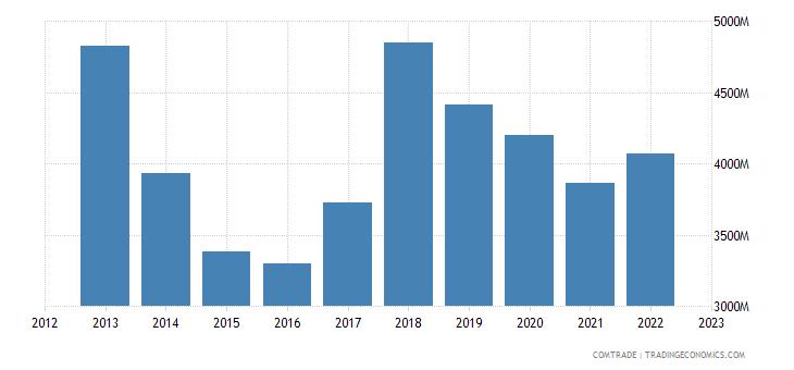 singapore exports france