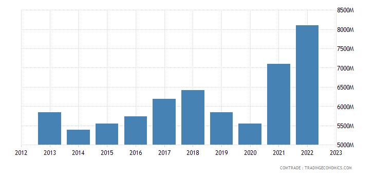 singapore exports germany
