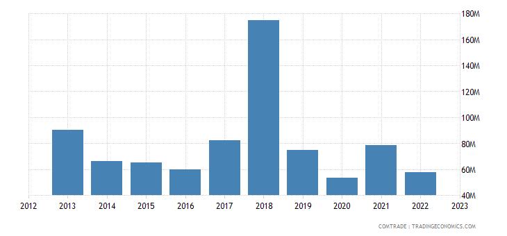 singapore exports ghana