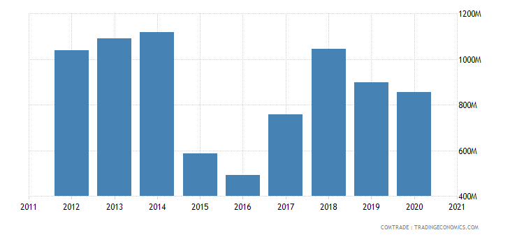 singapore exports greece