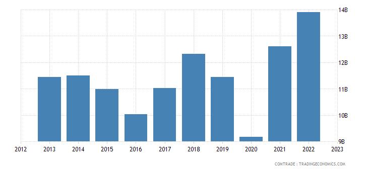 singapore exports india