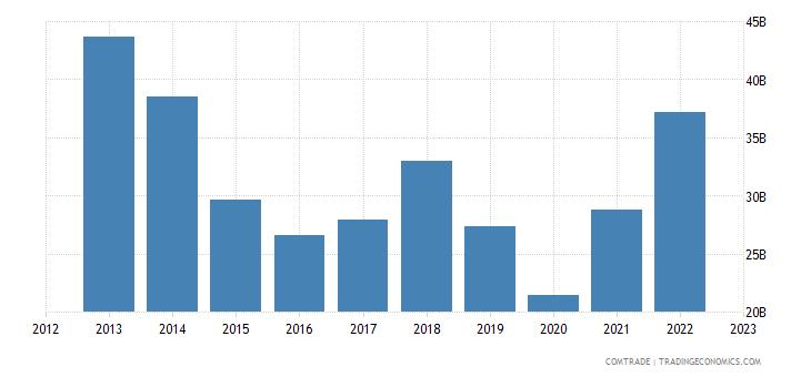 singapore exports indonesia