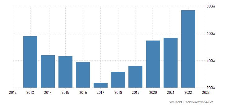 singapore exports ireland