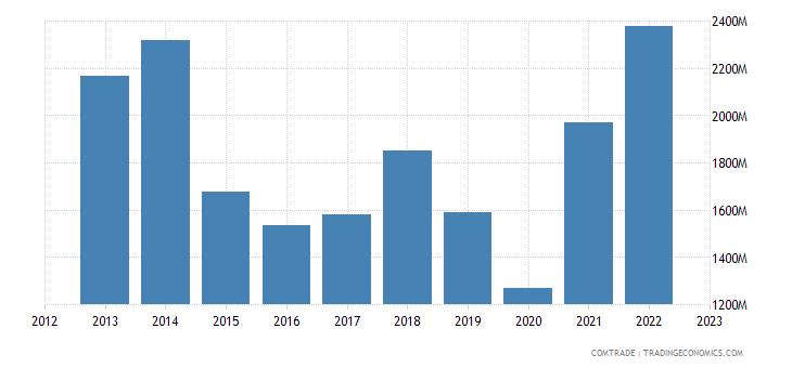 singapore exports iron steel