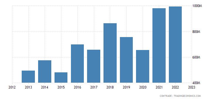 singapore exports israel